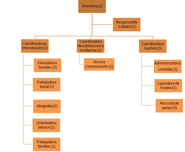 organigramacasteperfiles